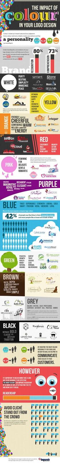 Infografía: El Color del Blog Define tu Personalidad como Blogger