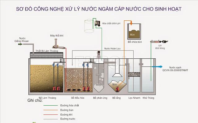 sơ đồ công nghệ xử lý nước ngầm cấp nước cho sinh hoạt