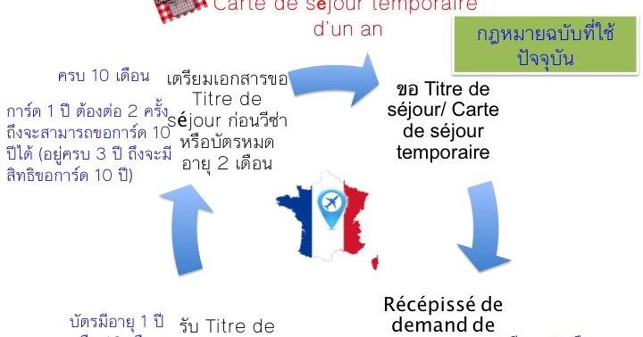 ChezMadameb: กฎหมายปรับใหม่สำหรับ Carte de séjour
