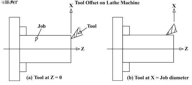 Taking Tool Offset on Lathe Machine and Proving Selected Program