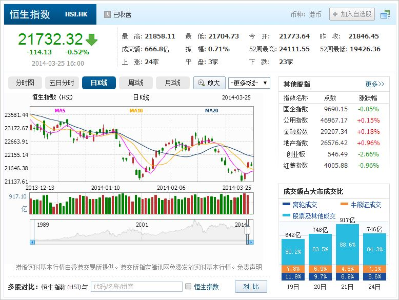 中国株コバンザメ投資 香港ハンセン指数20140325