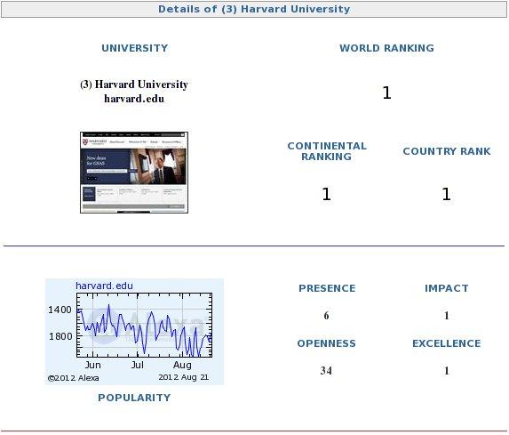 Harvard University Rankings