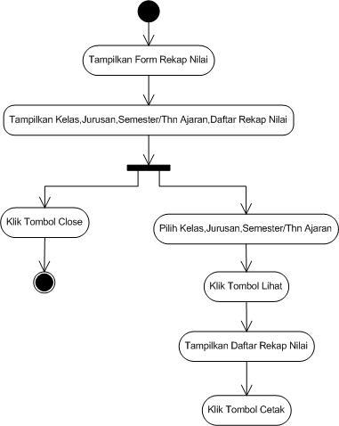 Activity diagram sistem informasi sekolahsisko tingkat sma activity diagram sistem informasi sekolahsisko tingkat sma friziyant fariz blogs ccuart Image collections