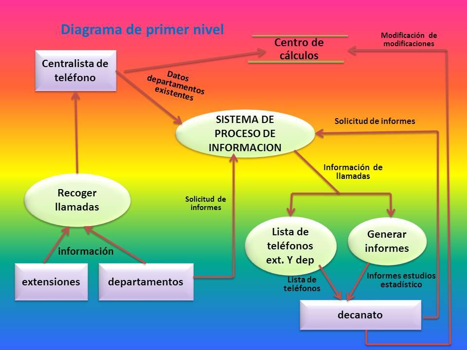 Sistema de informacin ejercicios de diagramas de flujos a partir de la descripcin textual anterior modelizar el sistema de informacin control de llamadas telefnicas utilizando los diagramas de flujo de ccuart Choice Image