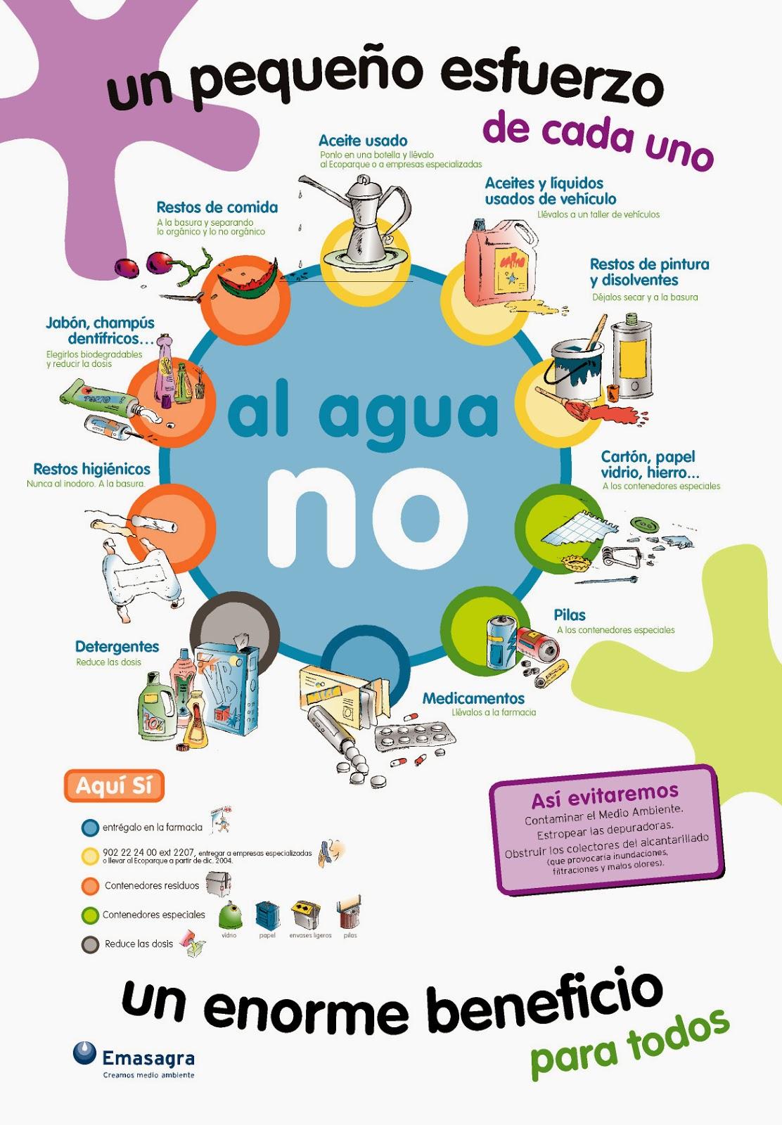 Paula informatica articulo no contamines el agua for Cosas para ahorrar agua