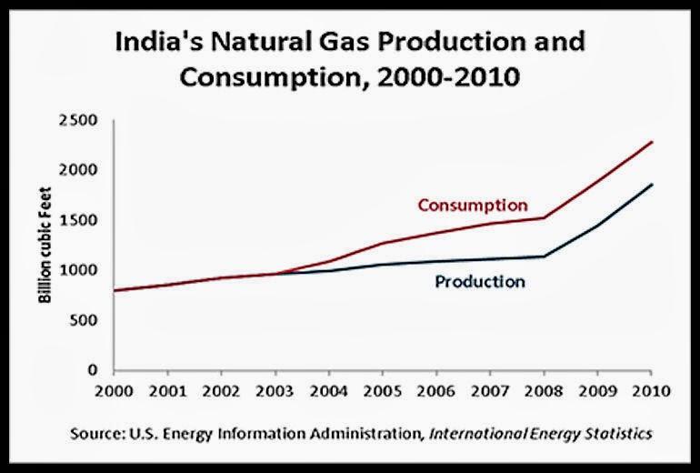 Eia Natural Gas Production Forecast