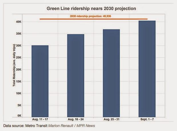 http://www.mprnews.org/story/2014/09/19/green-line-ridership