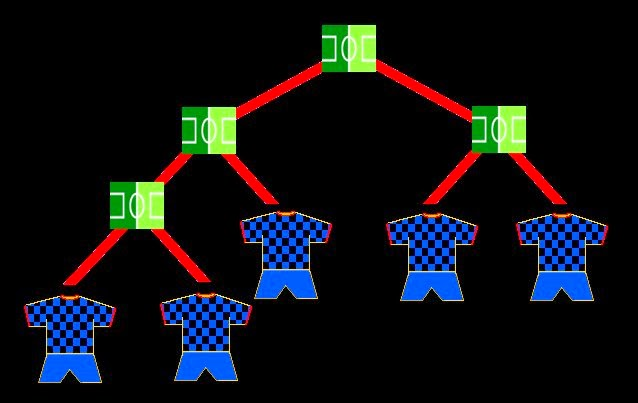 Possible esquema de competició per un torneig de 5 equips