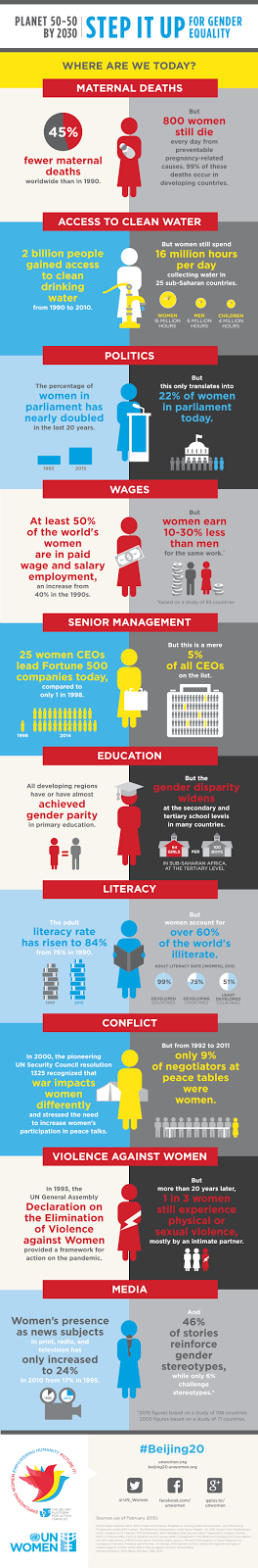 Gender Equality - Where are we today?