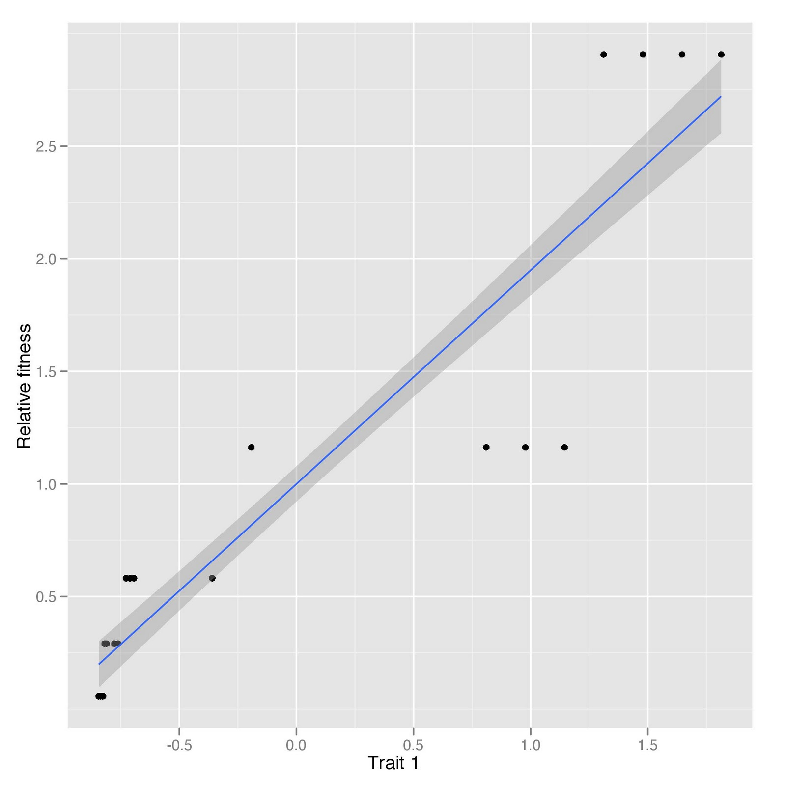 Variance Inflation Factor R Code