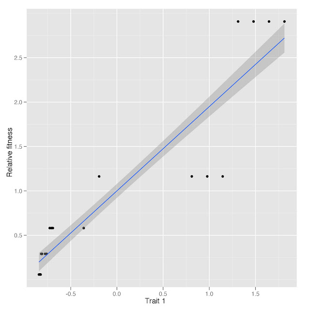 Phenotypic selection analysis in R