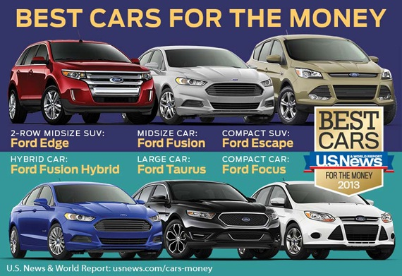 Ford Vehicles Named Best Cars For The Money By US News