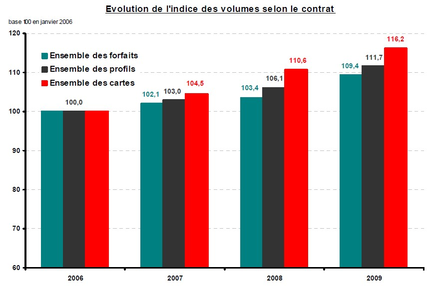 Evolution de l'indice des services mobiles en volume