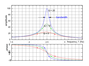 Resonance curves for three different Q values. The resonance peaks at a phase of −π/2 the point at which the driver is the most effective at delivering ...