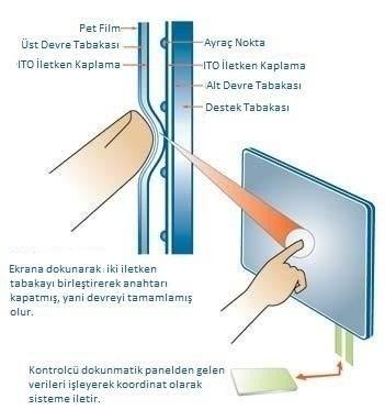 Rezistif dokunmatik ekran