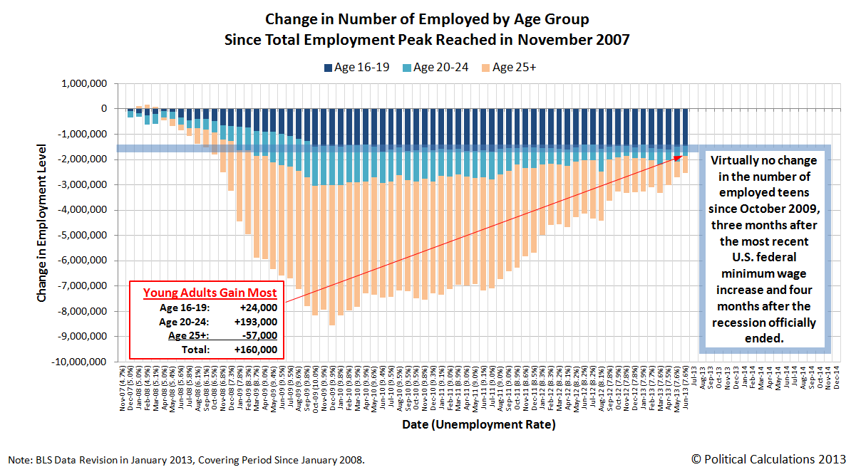 Change in Number of Employed by Age Group Since Total Employment Peak Reached in November 2007 through June 2013