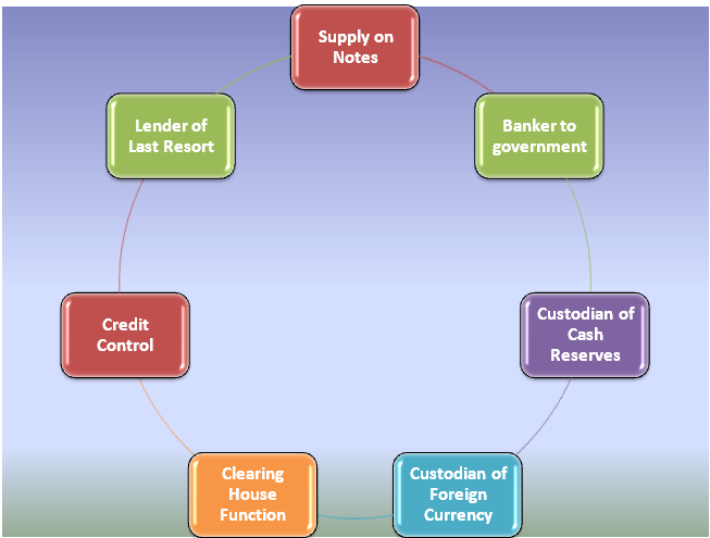 essay on role of banks in economy Open document below is an essay on the role of bank in economy from anti essays, your source for research papers, essays, and term paper examples.