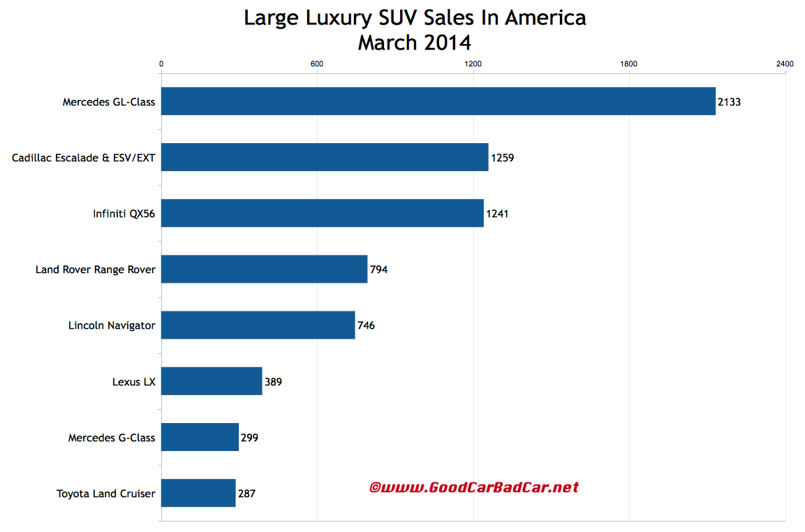 USA large luxury SUV sales chart March 2014