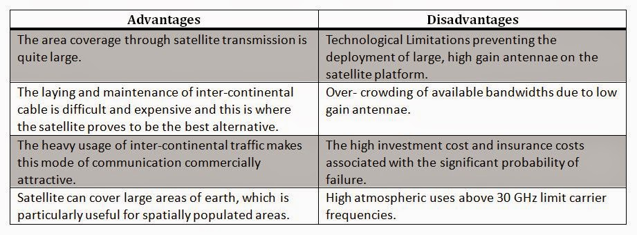 advantage and disadvantage of sat Advantages of leo satellite communication systems during vital advantage of leo high advantages of leo satellite communication.