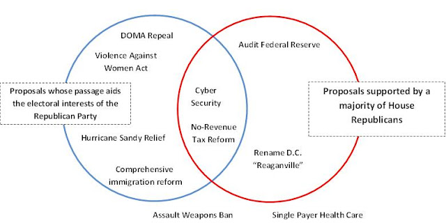 venn diagram for political parties images gallery