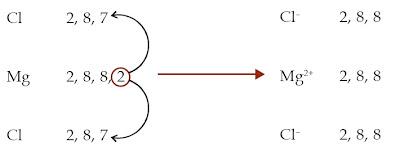 Konsep Redoks Berdasarkan Pengikatan dan Pelepasan / Penerimaan Elektron