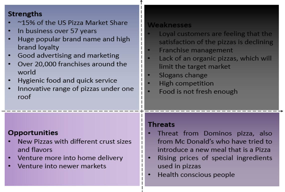 pizza hut analysis Swot analysis ranging from local pizzerias to international franchises such as domino's and pizza hut with.