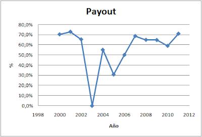 Payout Duro Felguera (MDF)