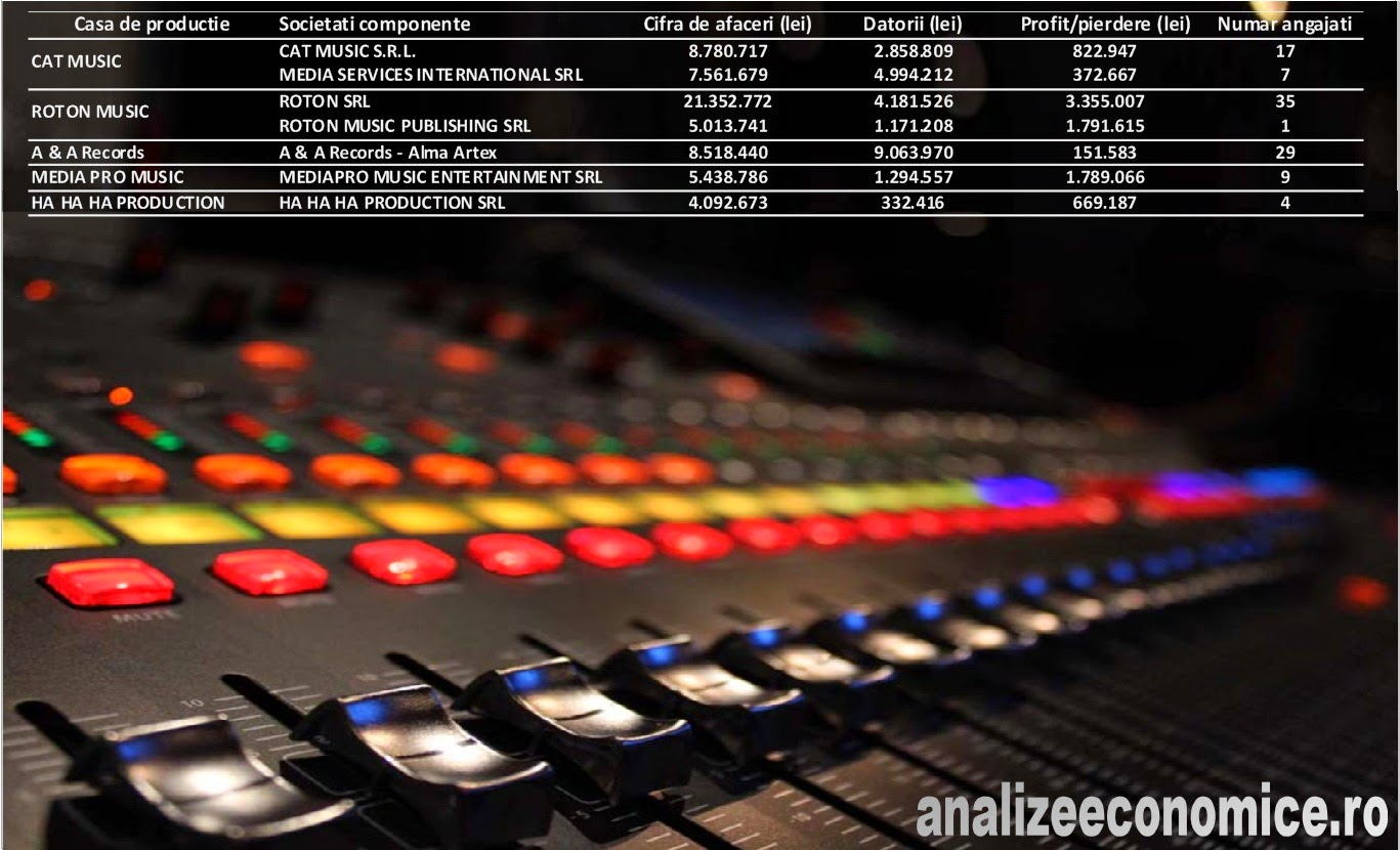 Câștigurile caselor de producție muzicală din România