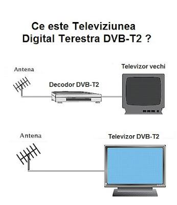 Ce inseamna TV Digital Terestru DVB-T2