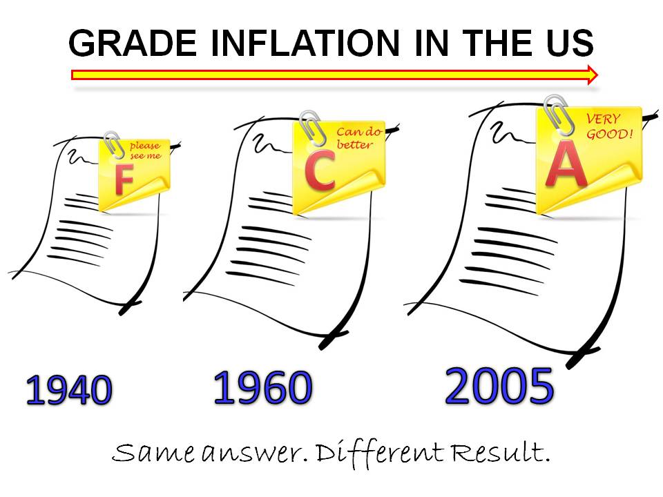 the problem of grade inflation Grade inflation eats away at the meaning of college every so often, the issue of grade inflation makes the headlines exactly what is the problem, though grade inflation could be seen as harmful to the downstream parties.