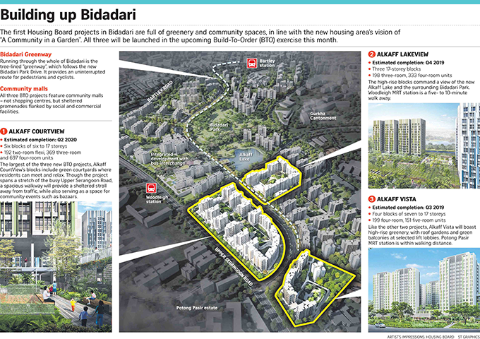 Bidadari new launches near Botanique at Bartley