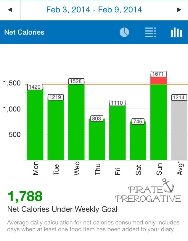 PIrate013 MyFitnessPal stats, 02/03/14-02/09/14
