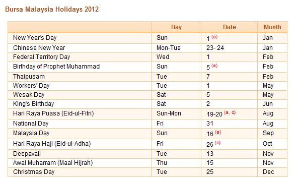Forex holidays 2012
