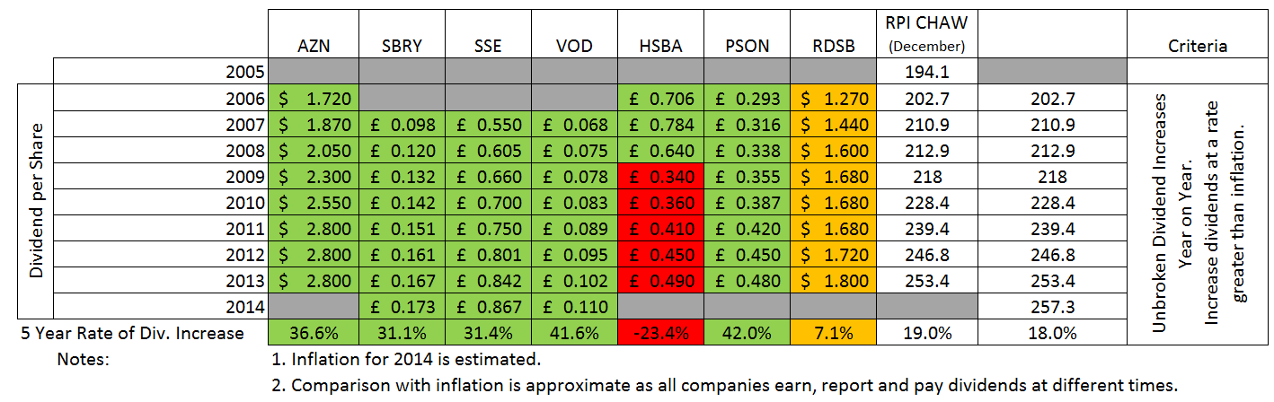 HYP 5 Year Dividend Increases