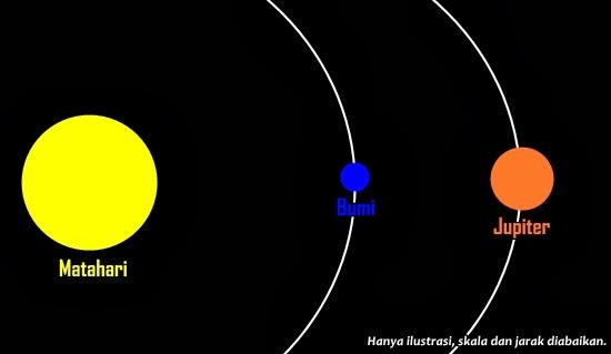 Hari Ini Matahari, Bumi dan Jupiter Satu Garis Lurus