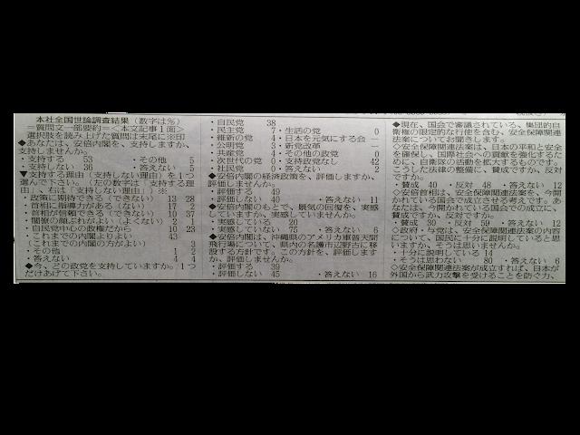 読売世論調査辺野古2015年6月8日
