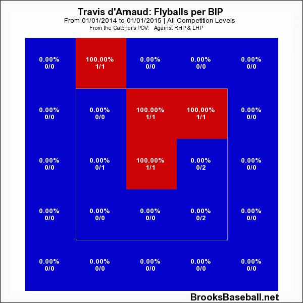 Travis D'Arnaud Fly Balls Per Balls In Play
