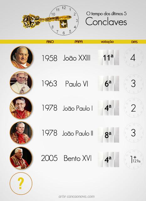 Quanto tempo demoraram os últimos Conclaves?