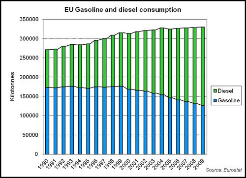 Vw Diesel Truck >> Oil Peak: Diesel automobiles for US could help to reduce ...