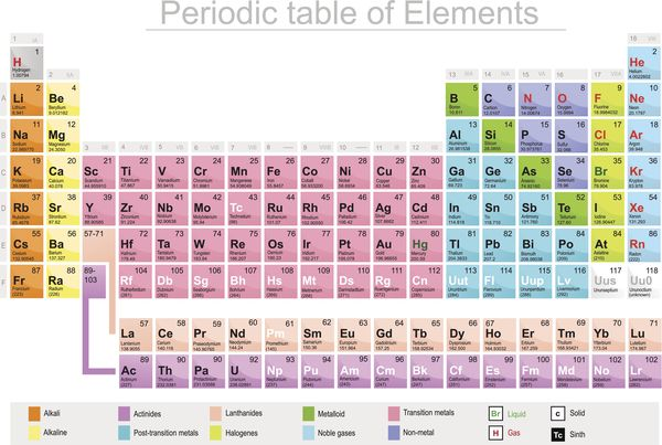44 periodic table of elements latin name elements periodic table periodic elements name table latin table site of with calendar template elements new names of urtaz Image collections