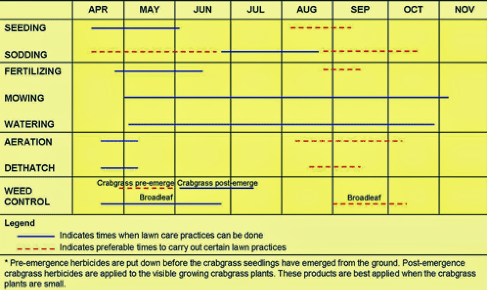 Upper midwest home lawn care calendar yard and garden for Lawn maintenance schedule