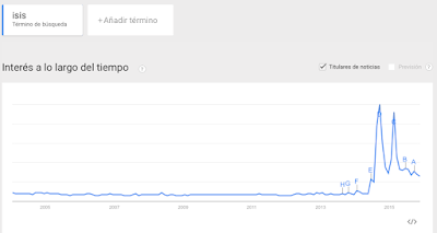ISIS en Google Trends