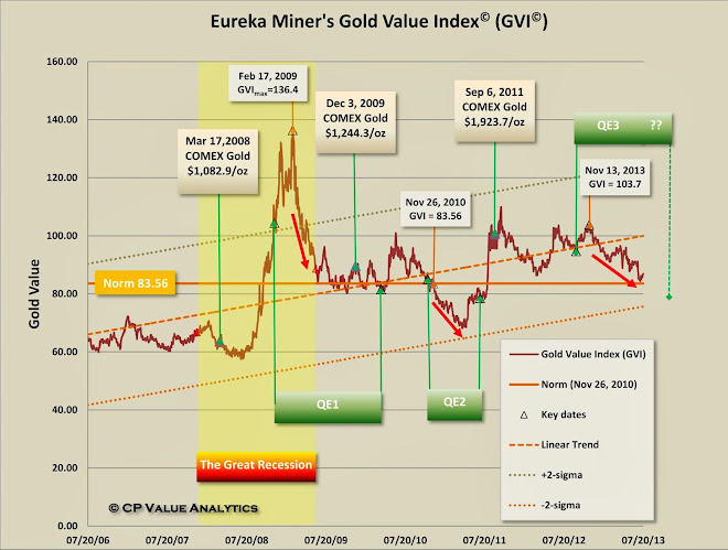Gold Value Index - GVI