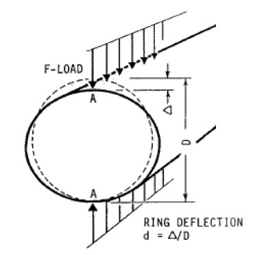piping stress analysis  design dead load in buried pipe