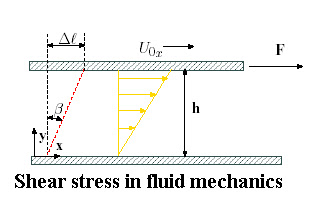 Shear Stress Fluid http://kajaldesire.blogspot.com/2011_04_01_archive.html