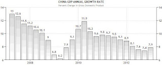 China GDP economic annual growth rate graph