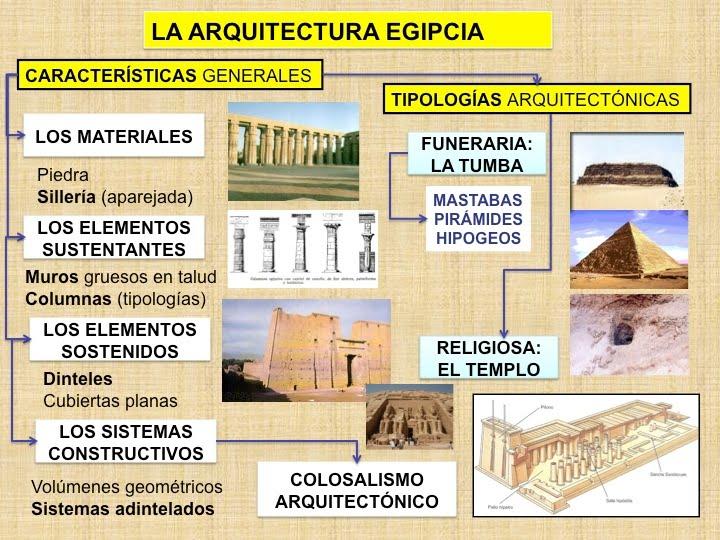 Geograf a historia y arte caracter sticas de la for Caracteristicas de la arquitectura