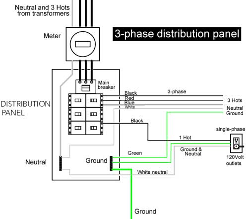 elec eng world 3 phase distribution panel