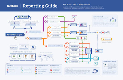 Facebook - Reporting Guide
