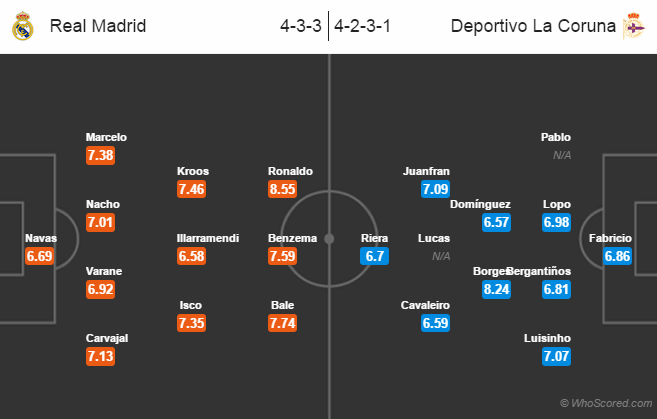 Possible Line-ups, Stats, Team News: Real Madrid vs Deportivo La Coruna